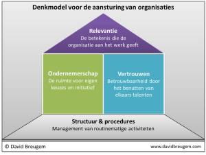 Denkmodel aansturing organisaties