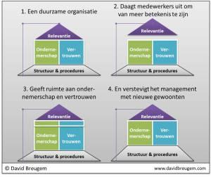 Duurzame organisatie