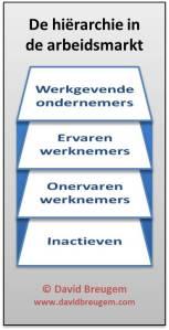 Hiërarchie in de arbeidsmarkt