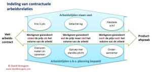 Knelpunten arbeidsmarkt 3 A