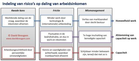 Knelpunten arbeidsmarkt 4