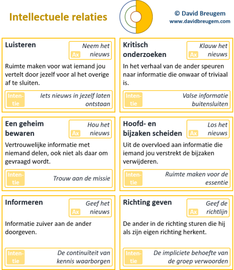 Interactiemodel intellectuele relaties