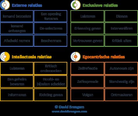 Interactiemodel recap