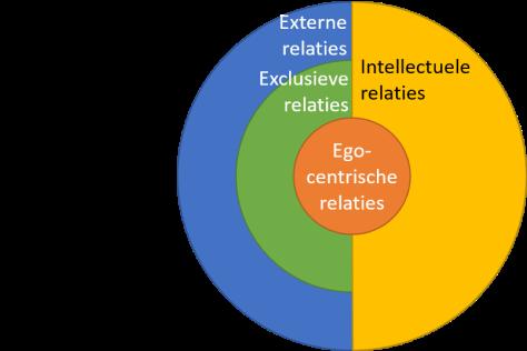Interactiemodel