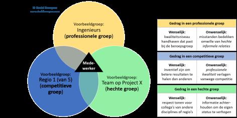 organisatieperformance-sterke-subculturen-groepsnormen
