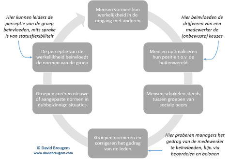 organisatieperformance-sterke-subculturen-werkelijkheidsvorming